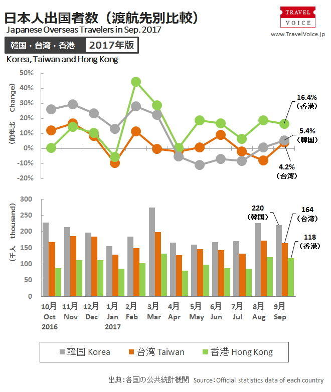 2017年9月データでは韓国は、台湾・香港よりも日本人渡航者が多い。10月前年同月比減少するもそれでも人気衰えず